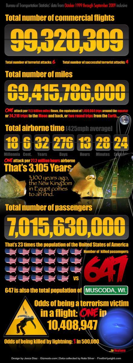Schik in 't vliegtuig?