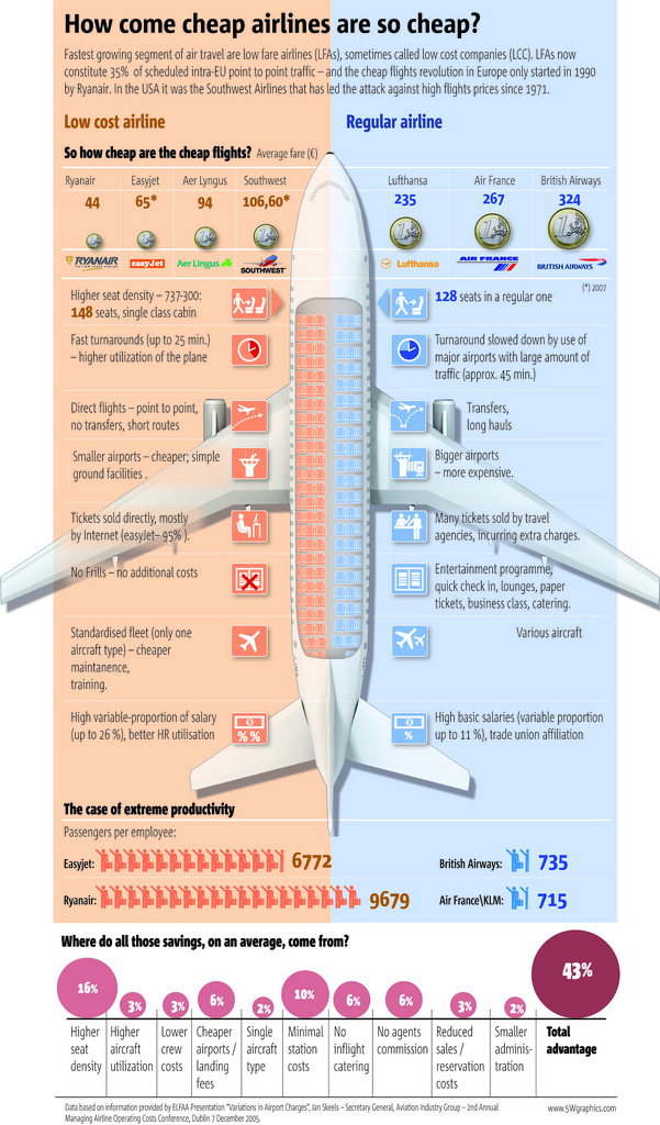 Infographic about cost of airlines